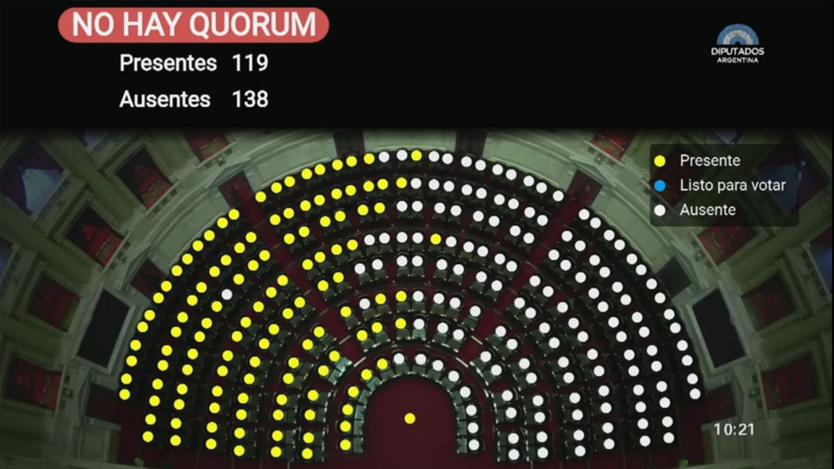 Juntos por elCambiono logró juntar el quórum necesario para tratar el DNU sobre los súperpoderes del jefe de Gabinete.
