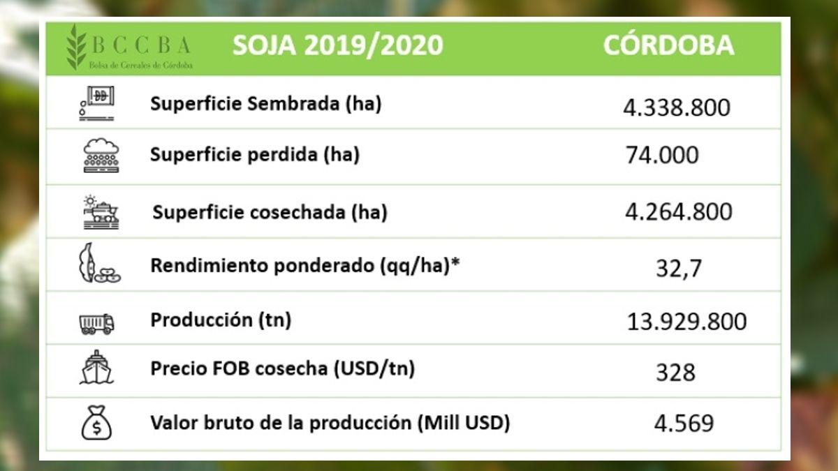 Los datos del informe de la Bolsa de Cereales de Córdoba
