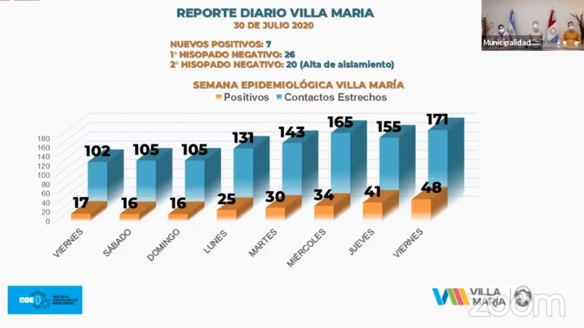 El total de casos llegó a 48 en Villa María.