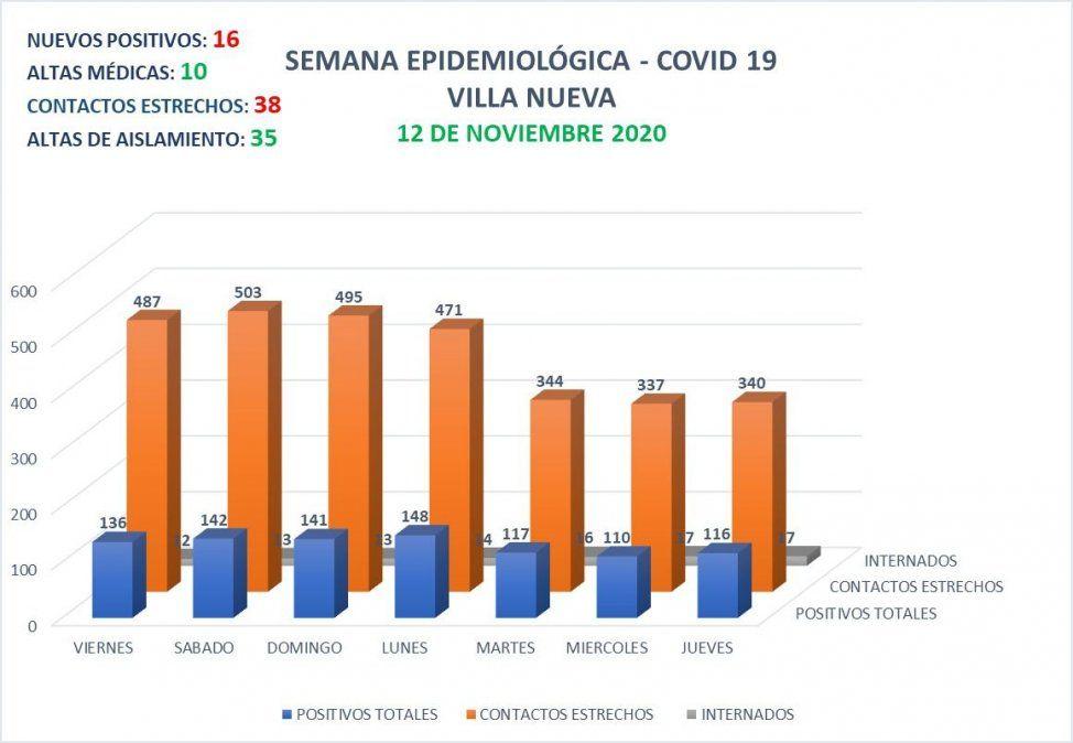 Villa Nueva reportó 16 nuevos positivos a Covid-19