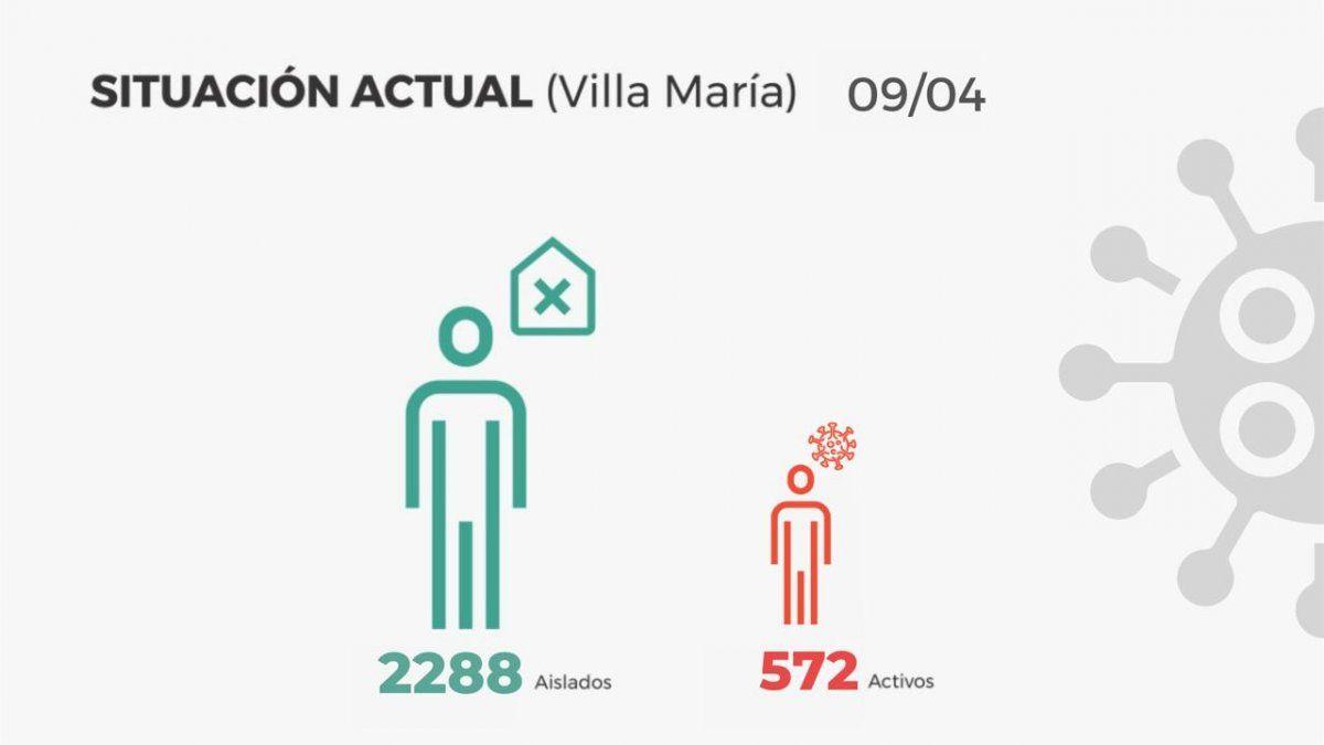 En Villa María se registraron 93 contagios y 2 fallecimientos
