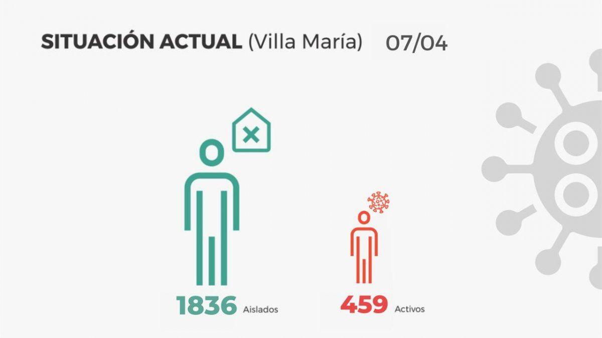 El total de casos activos en la ciudad ascienden a 459 y 1.836 personas se encuentran en aislamiento.
