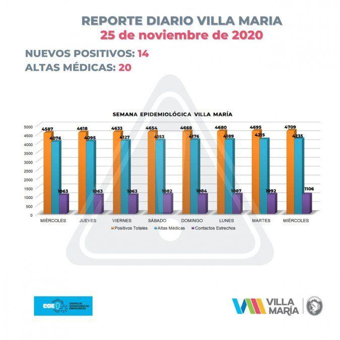 Villa María registró 14 contagios y 20 altas