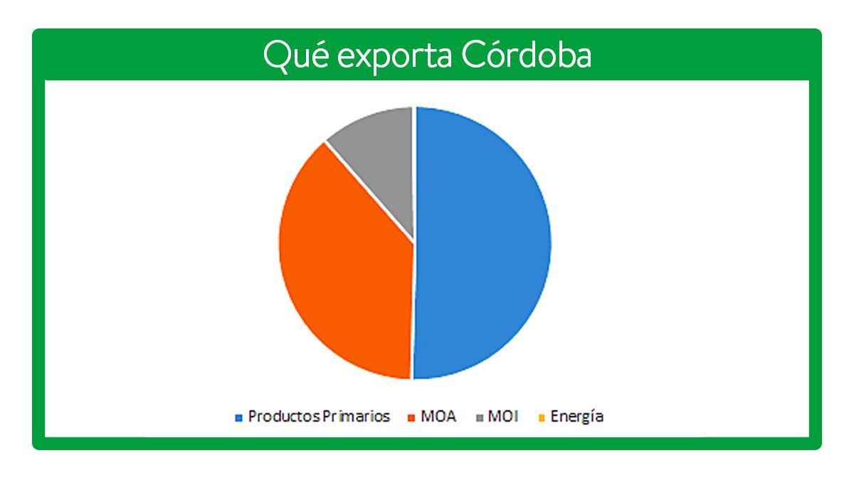 La provincia exporta en su mayoría productos primarios.
