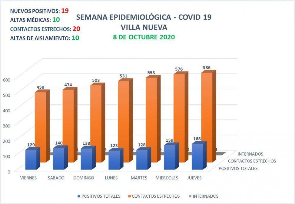 Villa Nueva persenta 168 casos activos de Covid-19.