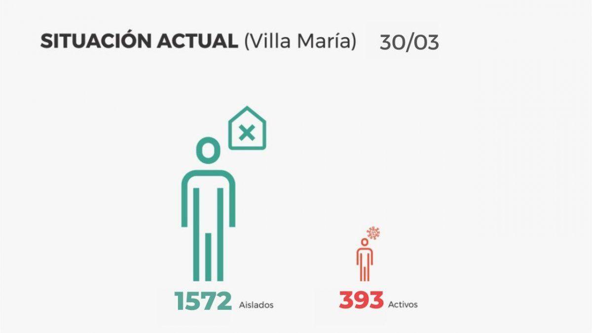 El total de casos activos es de 393 y las personas en aislamiento actualmente son 1.572.