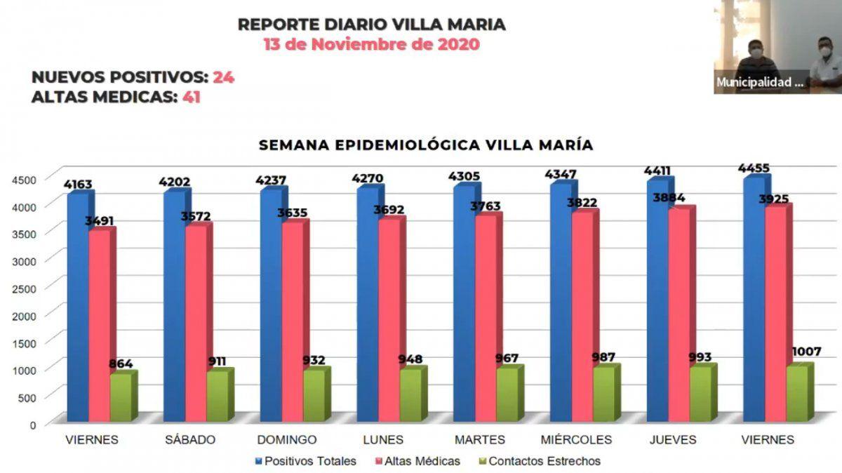 Villa María confirmó 24 nuevos contagios