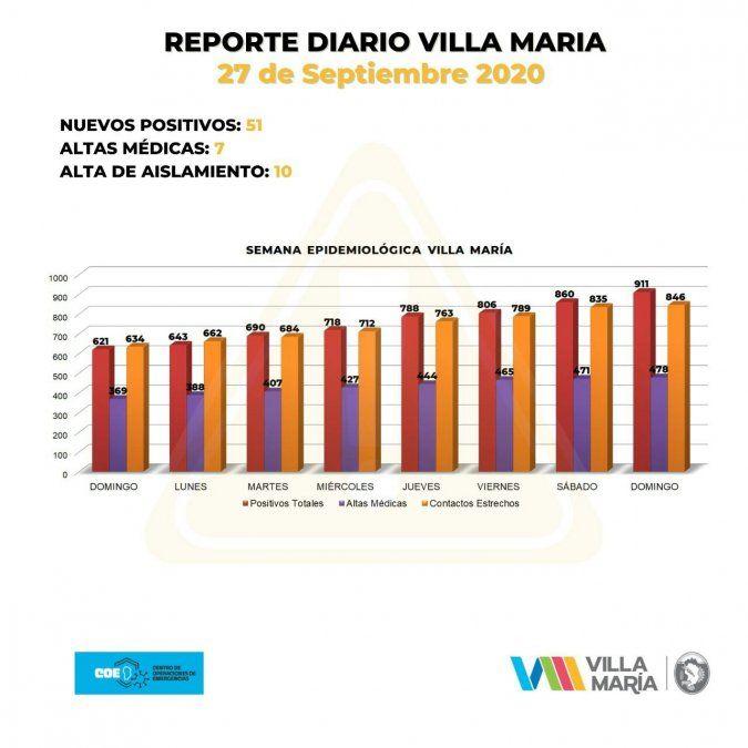 El total de contagios activos ascendió a 433 y las personas aisladas en Villa María son 1279.