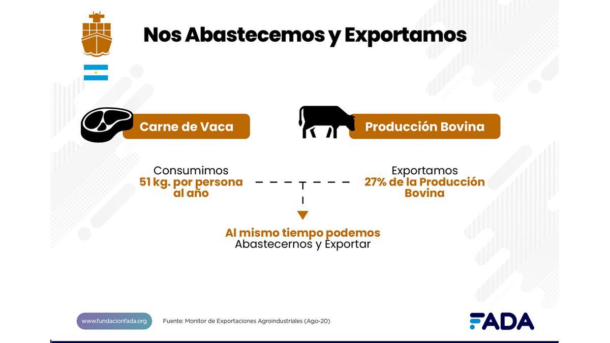 ¿Cuánto es el consumo interno de carne vacuna y cuánto se destina a exportación?