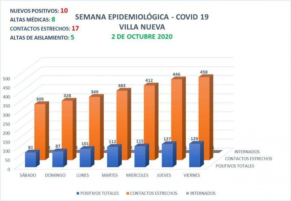 Con 10 nuevos contagios, Villa Nueva presenta 129 casos activos