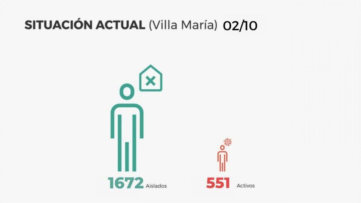 Villa María sumó hoy 115 contagios y un deceso