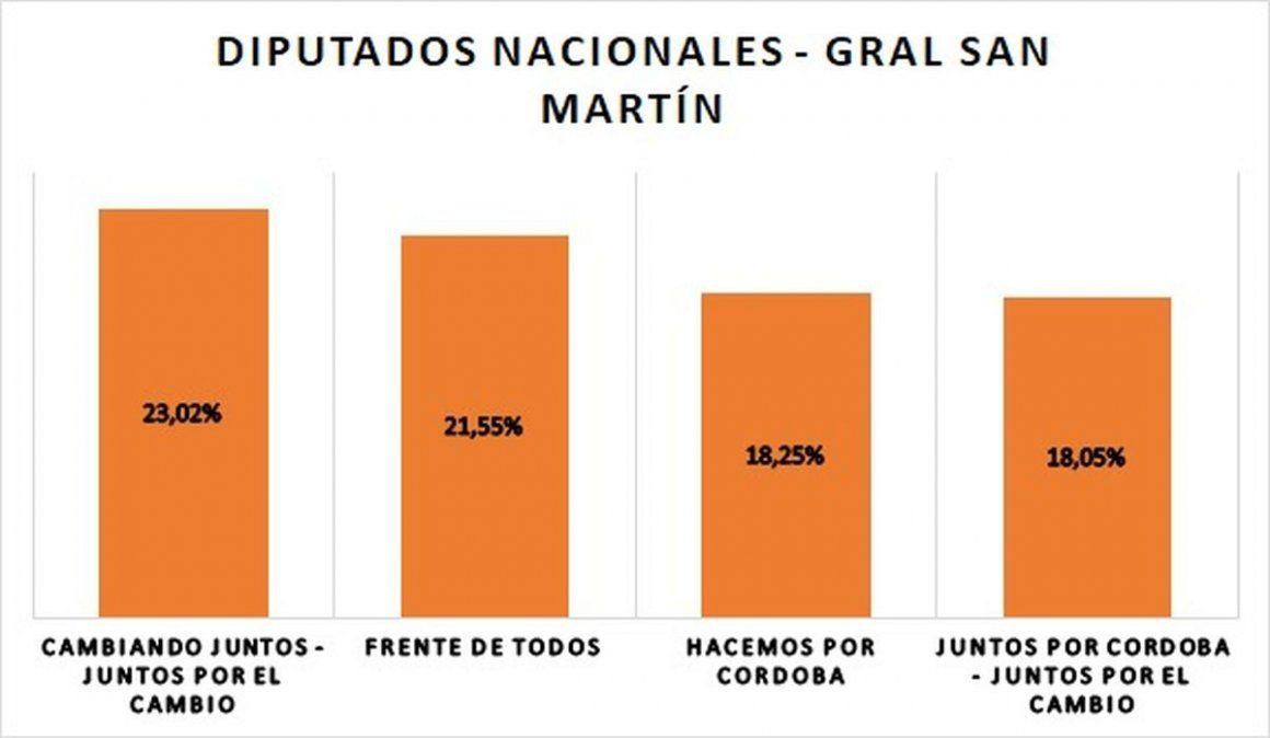 Departamento San Martín: primer lugar para los candidatos de Cambiando Juntos