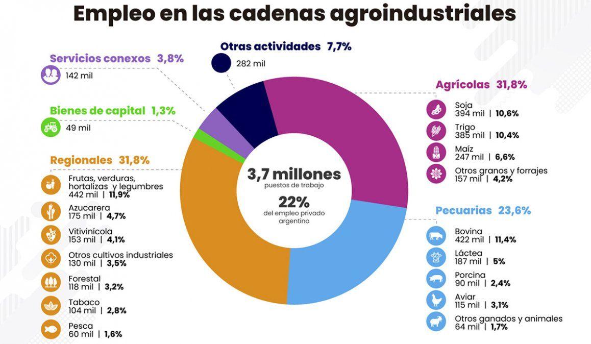 Córdoba perdió más de 42 mil empleos registrados en sólo 2 años