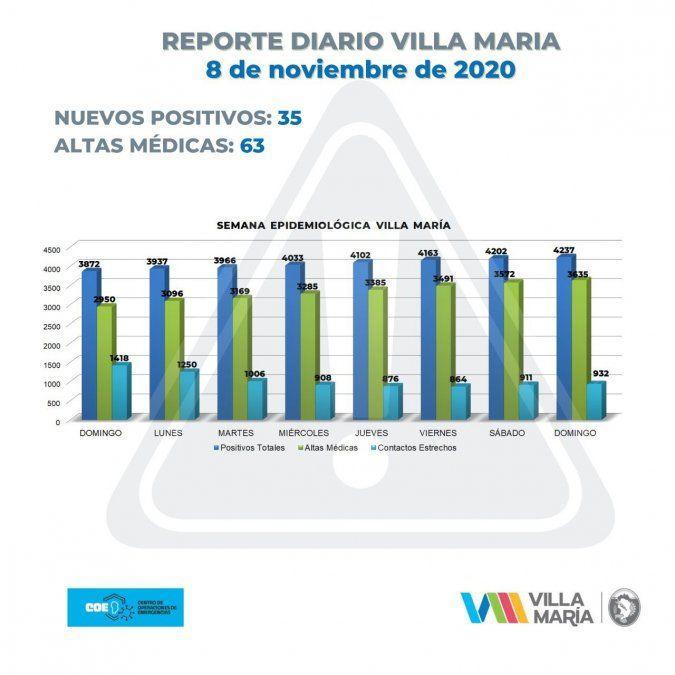 Villa María sumó 35 positivos y Villa Nueva, 2