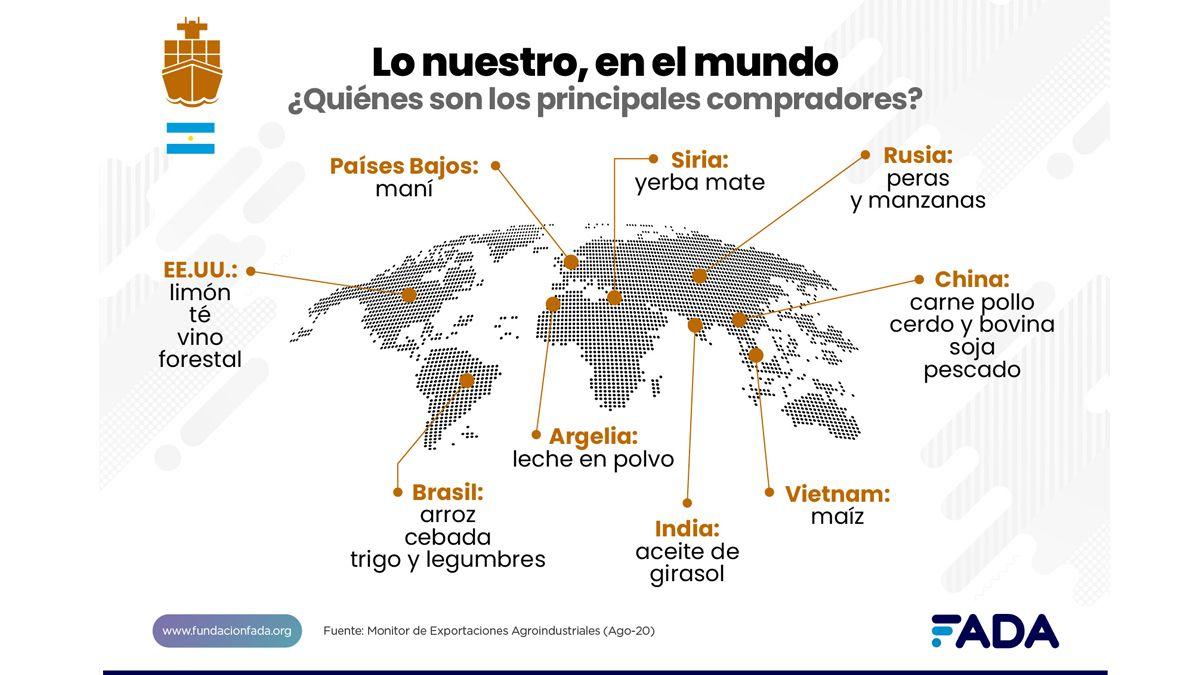 Los destinos principales de las exportaciones argentinas.