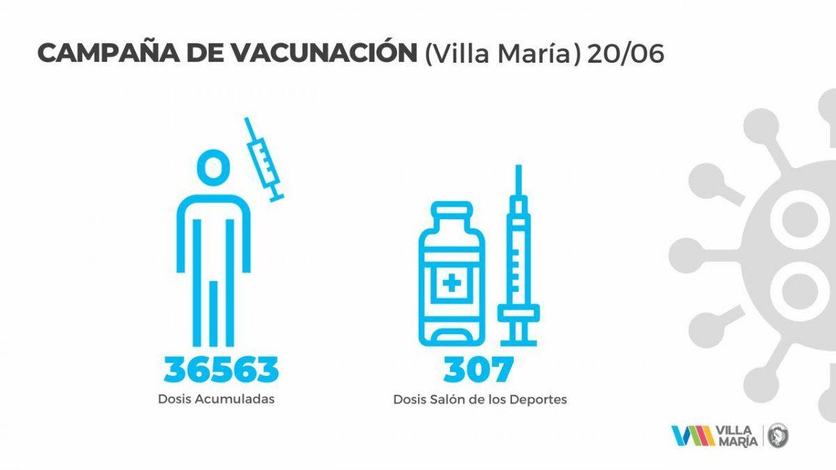 Las vacunas colocadas en el día de ayer.