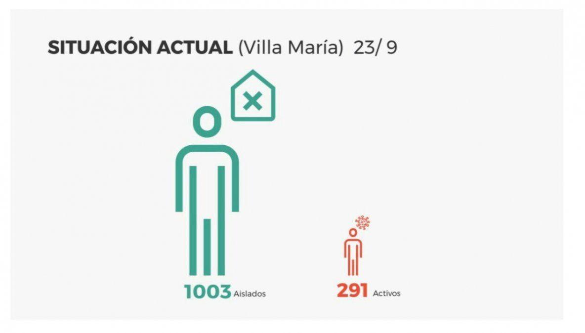 El total de casos activos es de 291