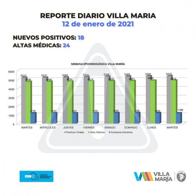 Villa María y Villa Nueva registraron 32 positivos
