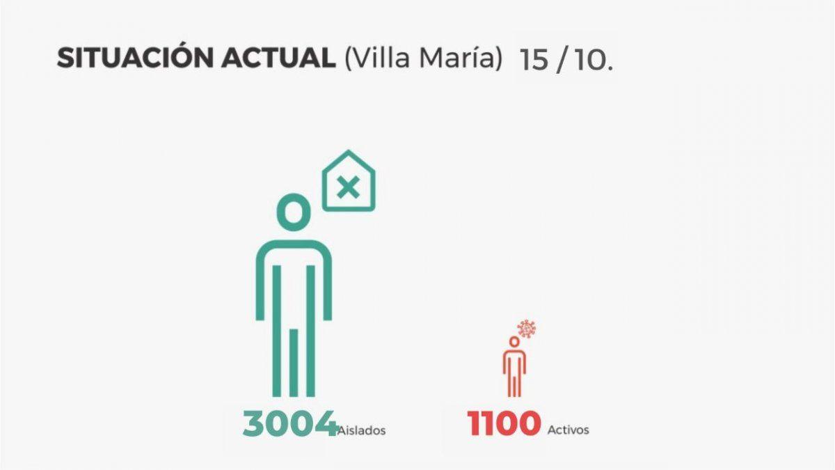 Villa María reportó hoy 144 nuevos contagios