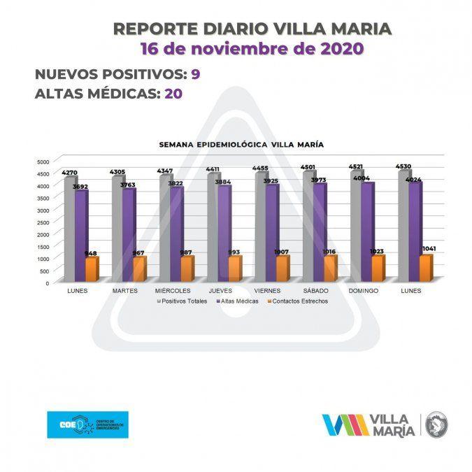 Villa María: 9 contagios y 20 altas