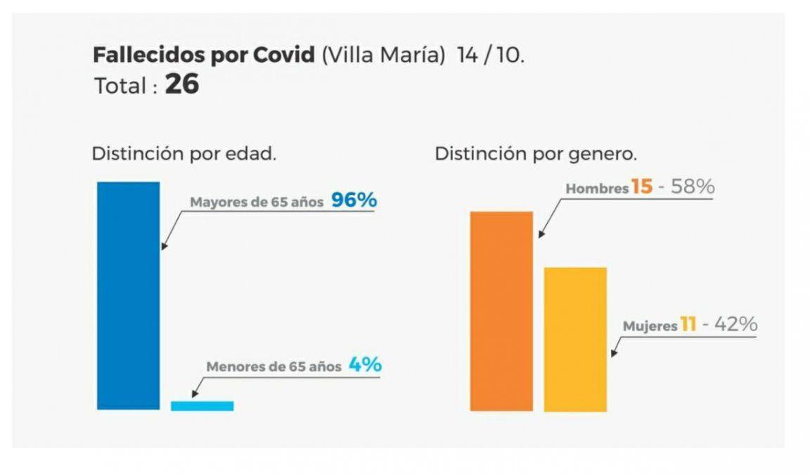 Con 151 contagios, Villa María superó los 1.000 casos activos