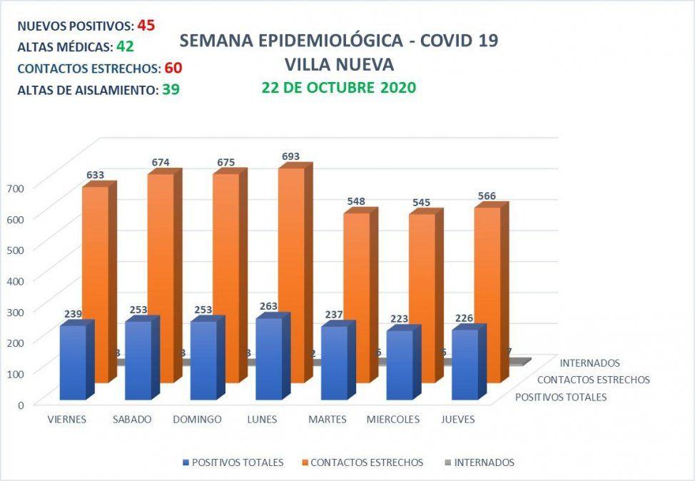 Villa Nueva: record de 45 contagios en 24 horas