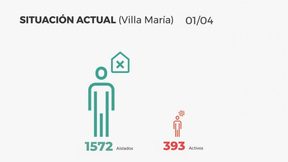 En Villa María, confirmaron 78 contagios y 131 altas