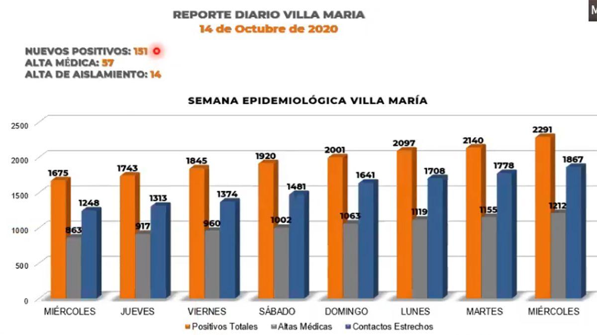 Villa María sumó 152 nuevos casos y un deceso.