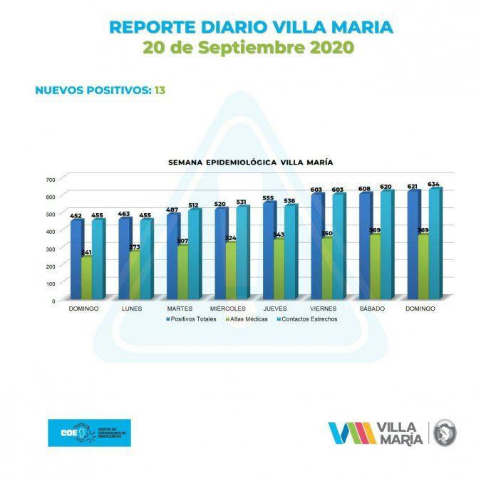 Reportaron 13 nuevos casos en Villa María