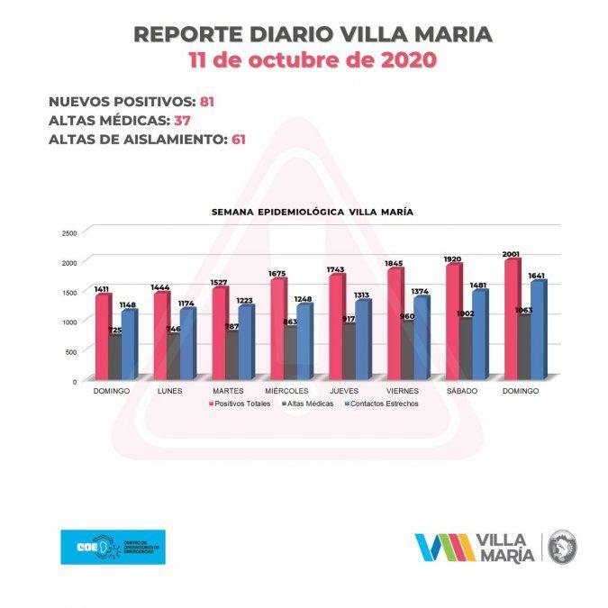 Villa María registró este domingo