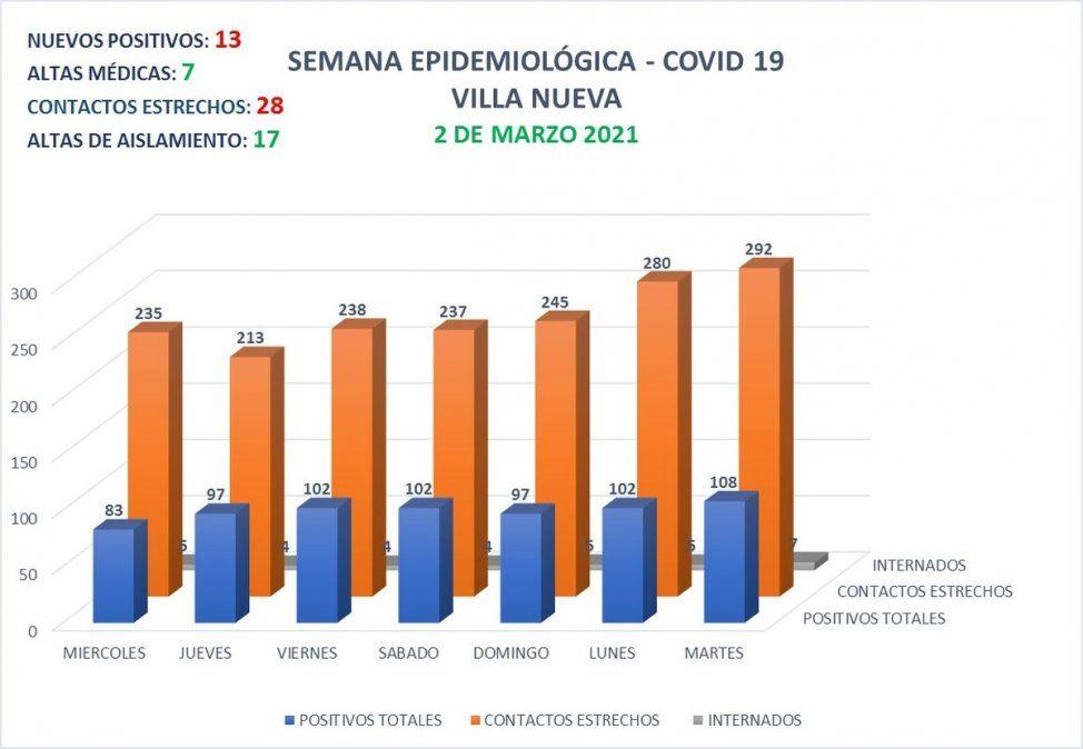 La ciudad vecina contabiliza 108 casos activos de Covid-19
