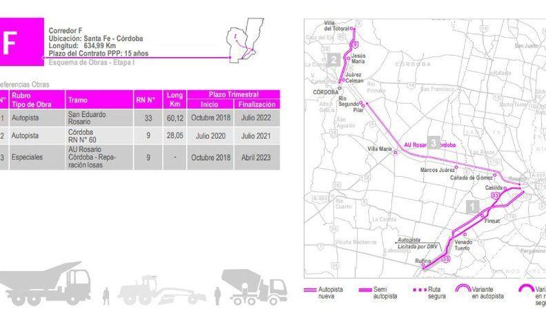 En octubre se inicia la reparación de la autopista Córdoba-Rosario