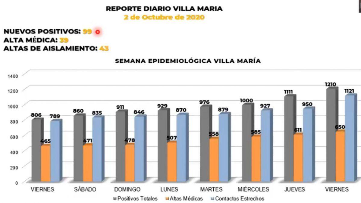 Coronavirus: 99 nuevos positivos en Villa María