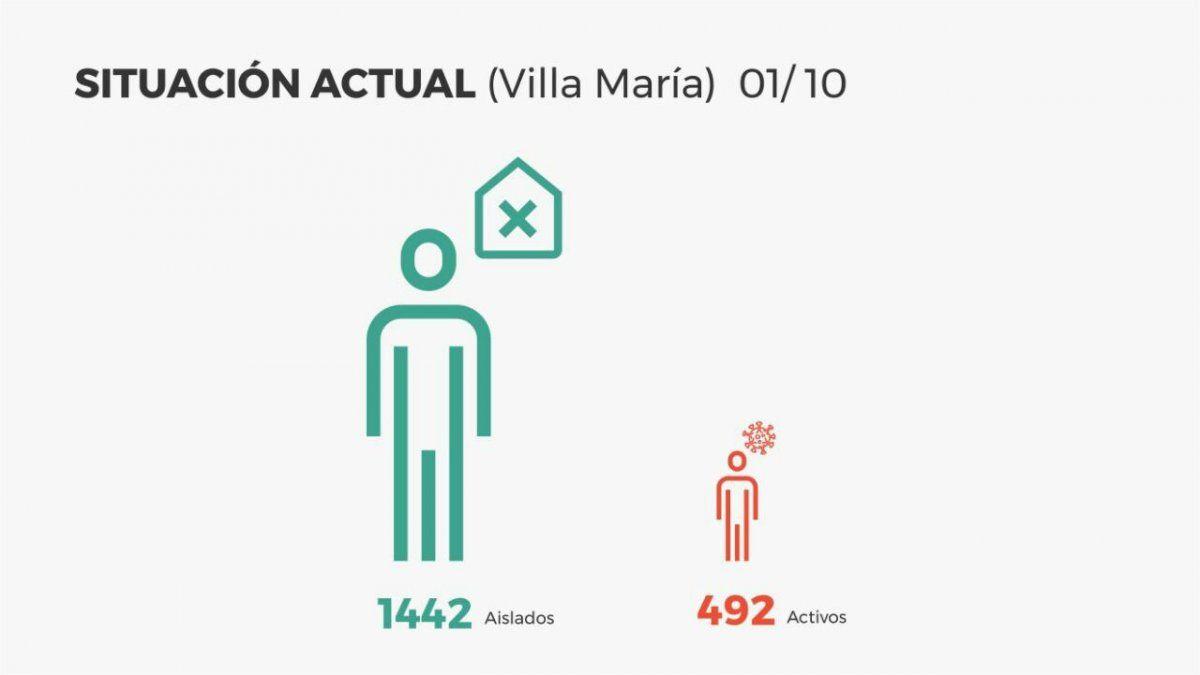 Récord de 111 nuevos casos en Villa María