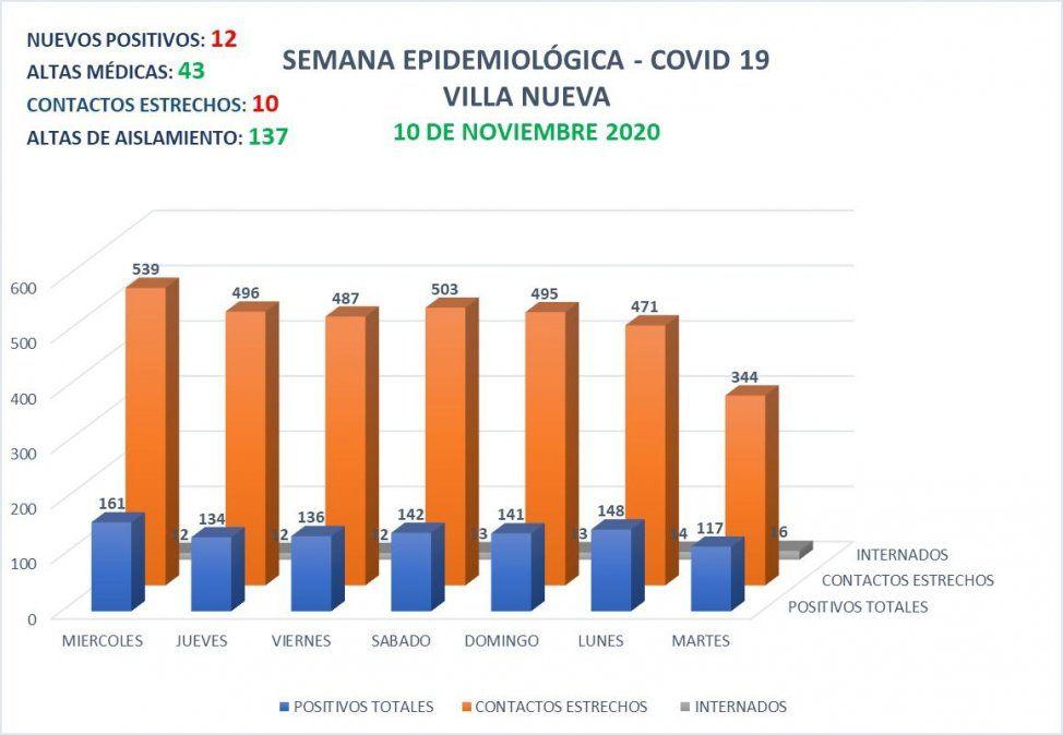 Villa Nueva repórtó 12 contagios y 43 altas