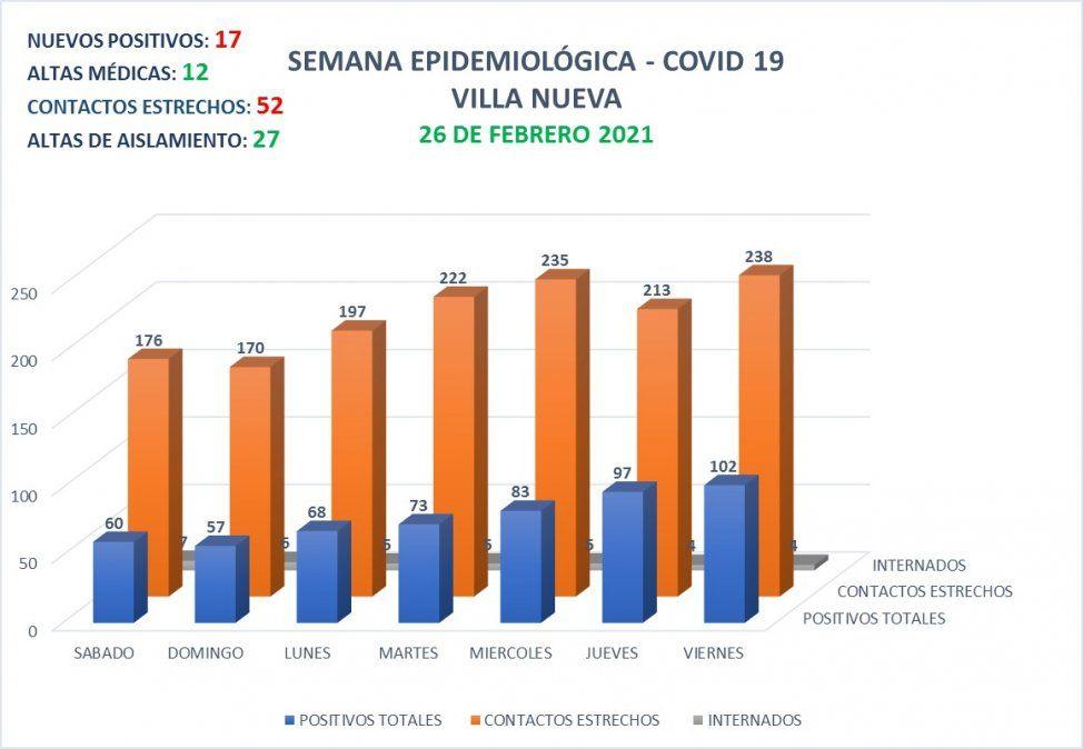 Villa Nueva reportó 17 nuevos contagios