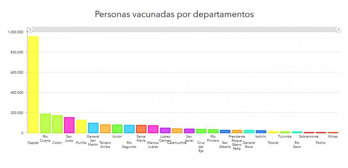 El departamento, cerca de las 100 mil personas vacunadas: el 58,8% ya tiene las dos dosis