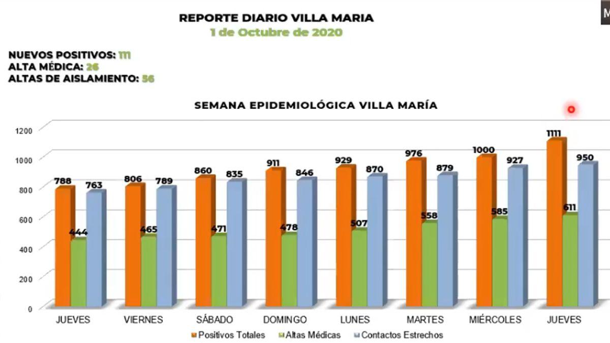 En Villa María registraron 111 nuevos caso de Covid-19 en 24 horas.