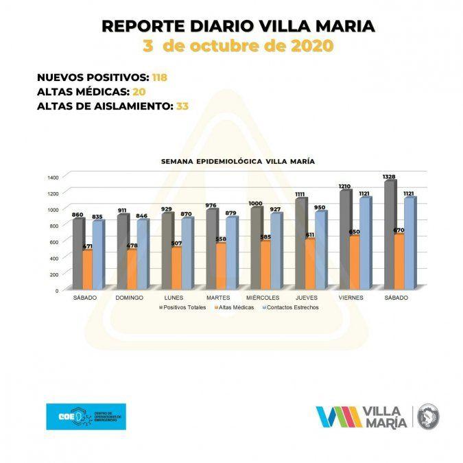 Villa María sumó 118 nuevos contagios.