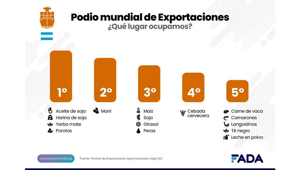 Podio Mundial de exportaciones