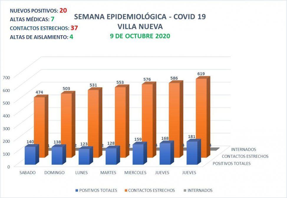 Villa Nueva contabiliza 181 casos activos de Covid-19.