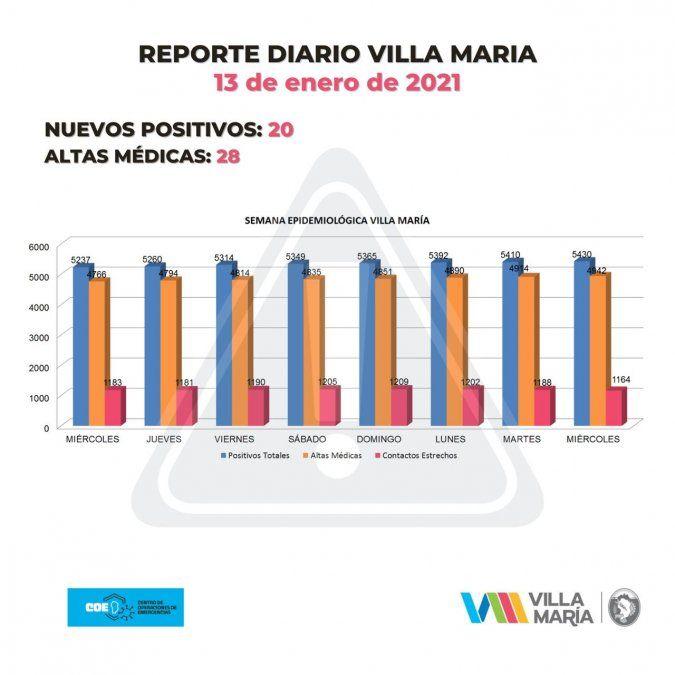 Situación epidemiológica de Villa María.