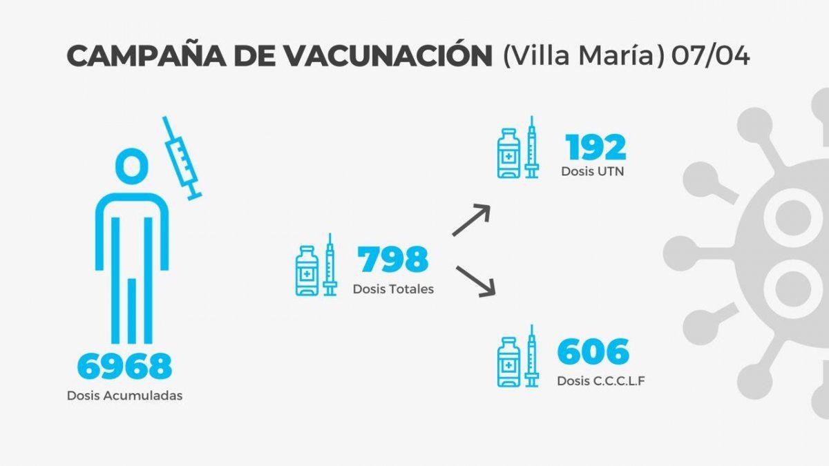 Villa María: 116 contagios y 99 altas
