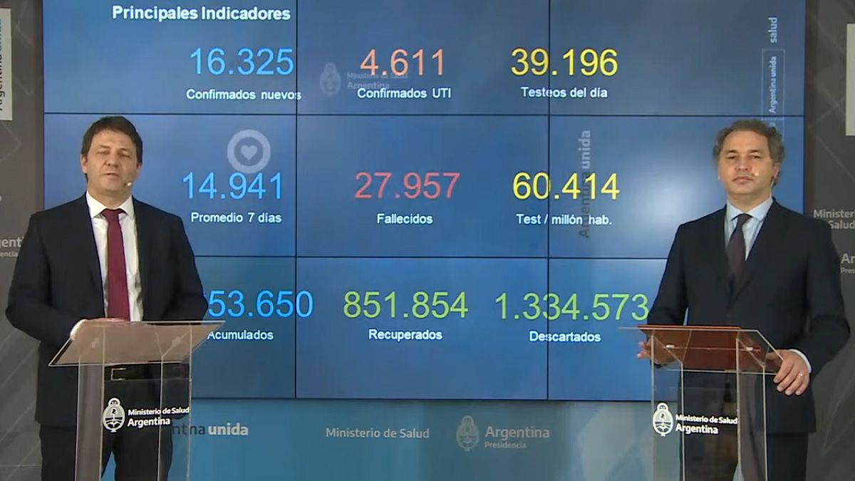 Promedian 14.941 casos diarios en los últimos 7 días