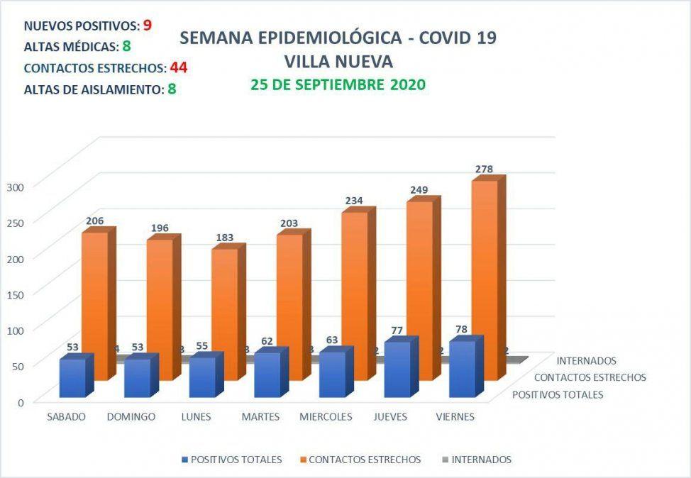 La ciudad de Villa Nueva sumó 9 nuevos casos positivos de coronavirus