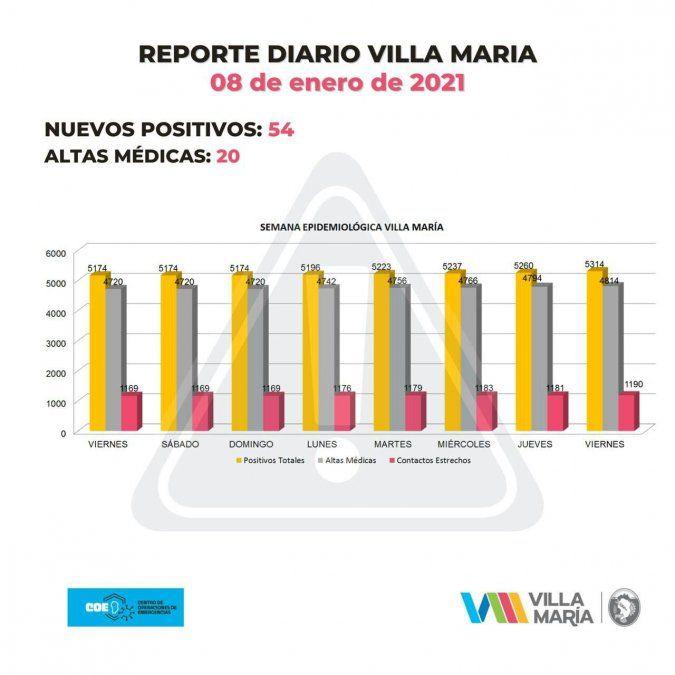 En una semana se duplicaron los casos de coronavirus en Villa María