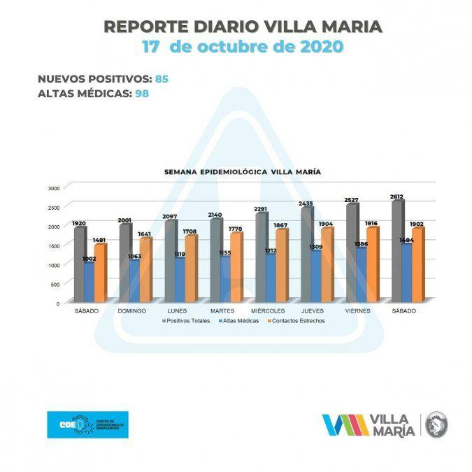 Villa María sumó 85 casos y Villa Nueva, 27