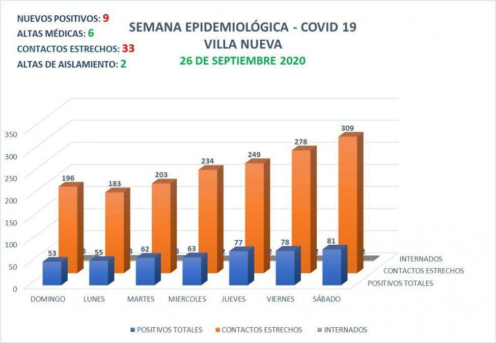Villa Nueva: los casos activos de la vecina ciudad ascienden a 81.