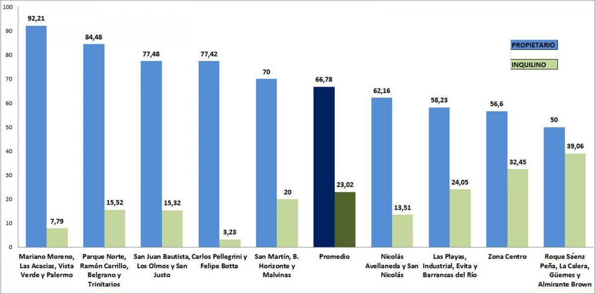 La distribución de propietarios e inquilinos