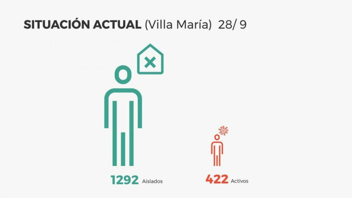Villa María sumó 18 nuevos positivos